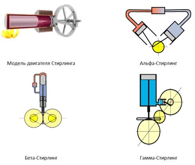 Как сделать двигатель стирлинга на пару